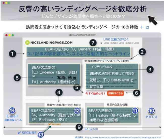 nicelandingpage.comのサイトをBeafの法則を使って解説11