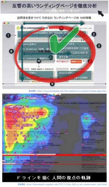 ランディングページの標準的な型とFラインの画像