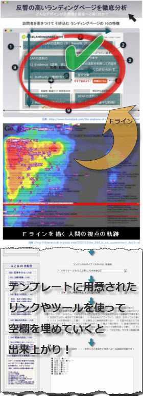 ランディングページの標準的な型とテンプレートの画像