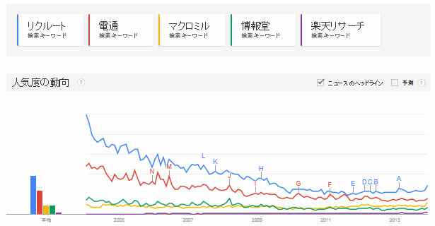 Googleトレンドが示す役立つデータ国内トップ5