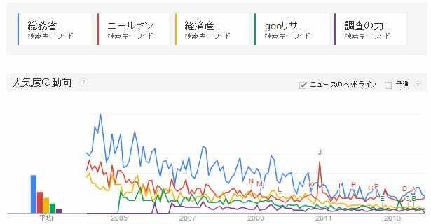 Googleトレンドが示す役立つデータ国内トップ10