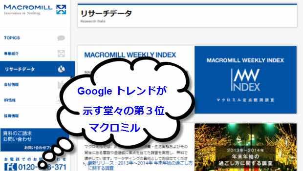 マクロミル社のサイト