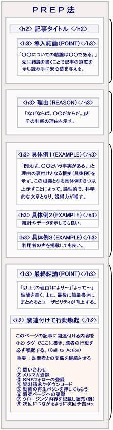 PREP法_文章作成テンプレートの画像