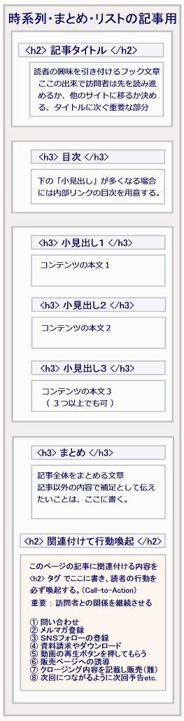 まとめ記事_時系列の記事_リスト記事のテンプレート2