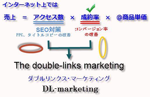 インターネット上での売上計算式とダブルリンクス・マーケティング