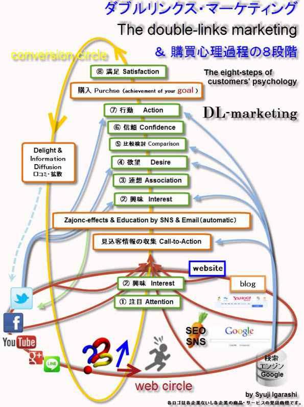 ダブルリンクス・マーケティング(購買心理過程の8段階)