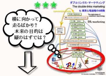 ダブルリンクス・マーケティング・モデルの解説