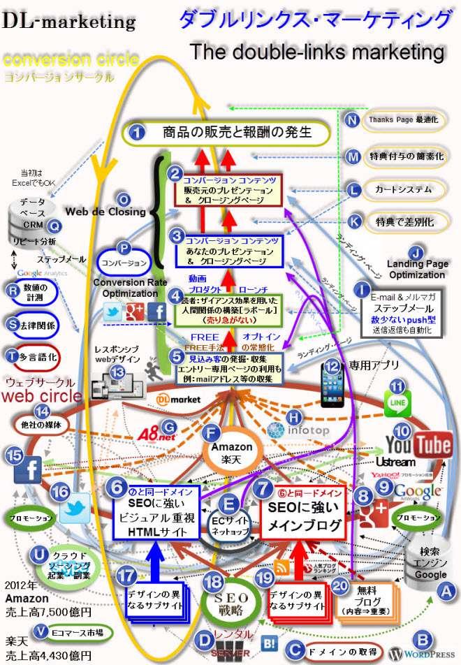 Web総合案内図